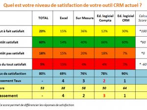 Satisfaction des Experts Comptables face aux logiciels CRM (pourquoi les éditeurs de logiciels de Compta ne sont pas seconds … )