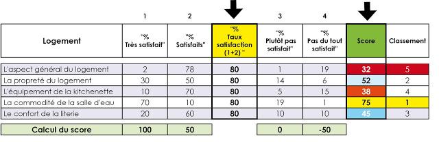 Tableau problèmes liés à l'utilisation des taux de satisfaction