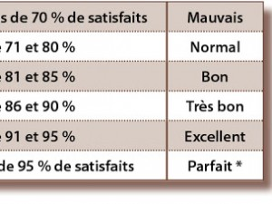 Taux de satisfaction clients : quels sont les standards ?