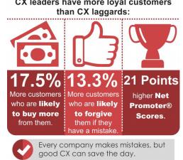 Quel est l'état de l'expérience client  ?