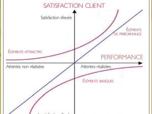 Le modèle de Kano – Les attentes des clients