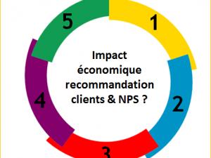 5 études sur l'impact économique du NPS et de la recommandation clients.