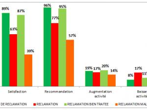Une réclamation mal traitée, c'est 3 fois plus de clients qui envisagent de réduire leur activité (Etude BtB / Experts comptables)