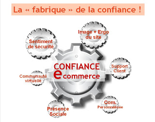 Confiance E-commerce