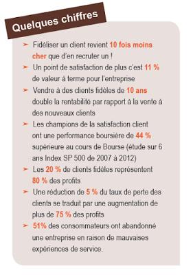 L'impact économique de la satisfaction client