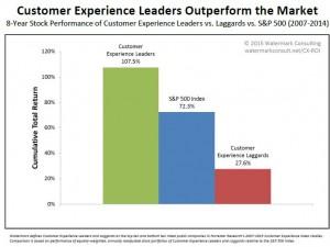 Comment démontrer la valeur commerciale de l'expérience client ?