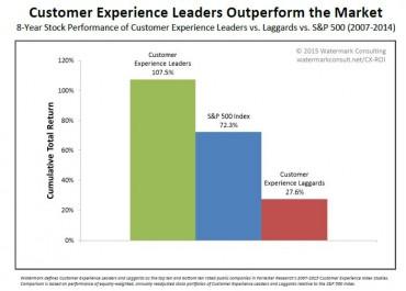 diagramme de l'expérience client