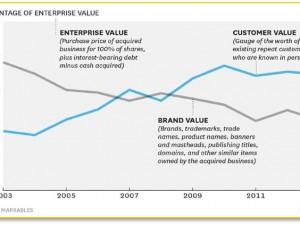 Les marques valent moins par leurs actifs que par leur valeurclient
