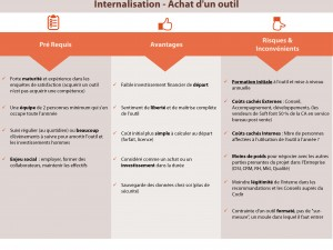 Feedback client, internaliser ou externaliser ?  « Make ou By ? » (1 Make)