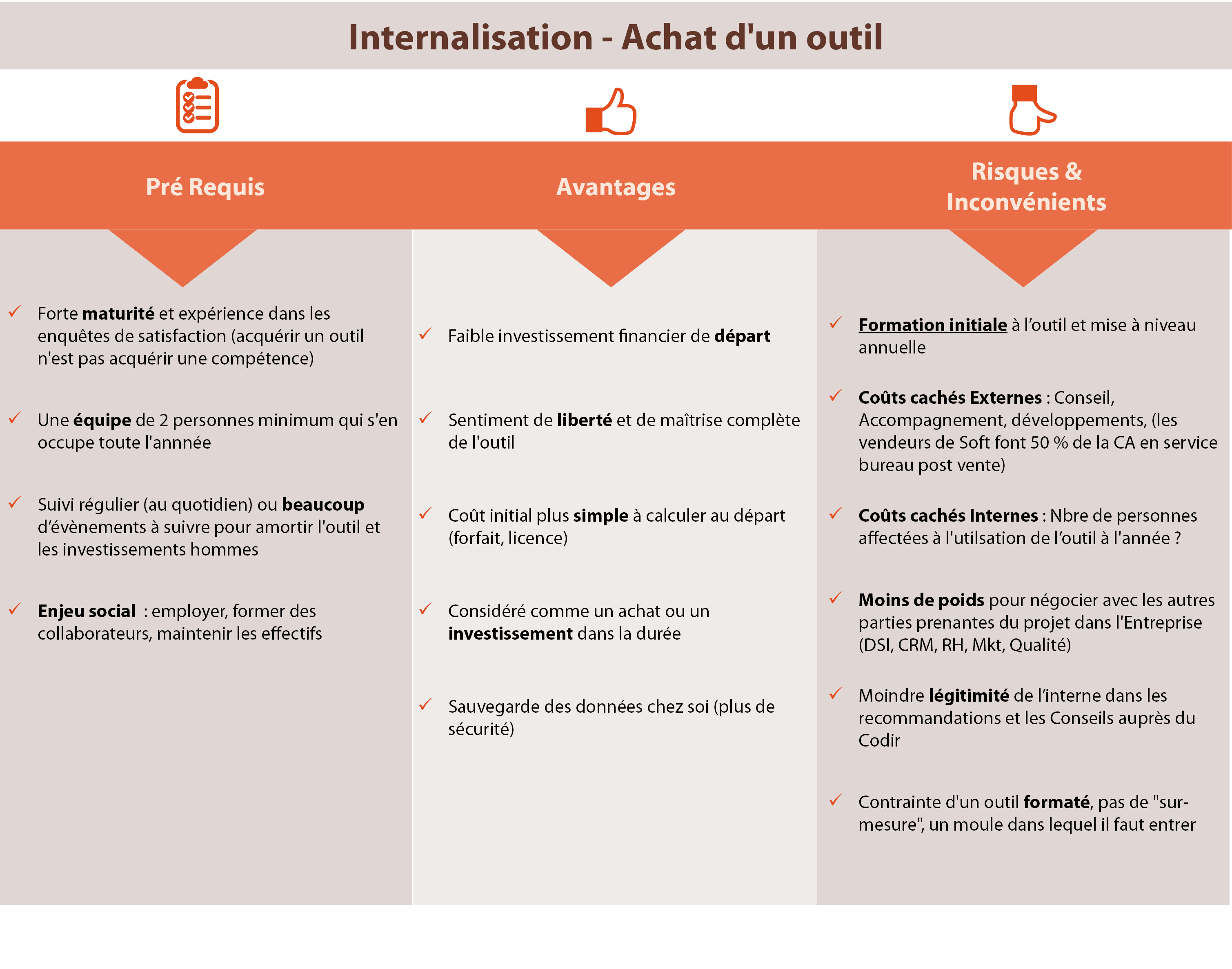 internalisation