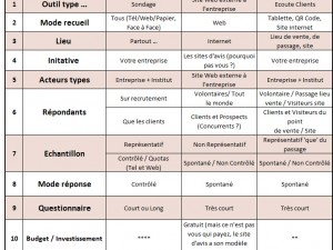 Etude Satisfaction, Avis Conso & Ecoute Client, quelles différences ?