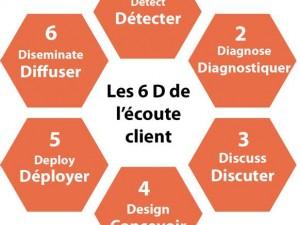 La voix du client : Connaissez vous «6 D of VOC » ?