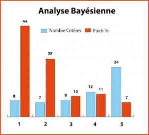 analyse_bayesienne-300x271