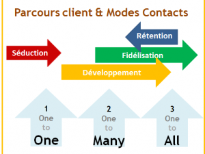 Experience client : 4 cycles et 3 modes de contacts