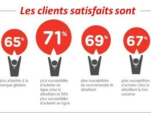 La satisfaction client est un bon prédicateur du succès !
