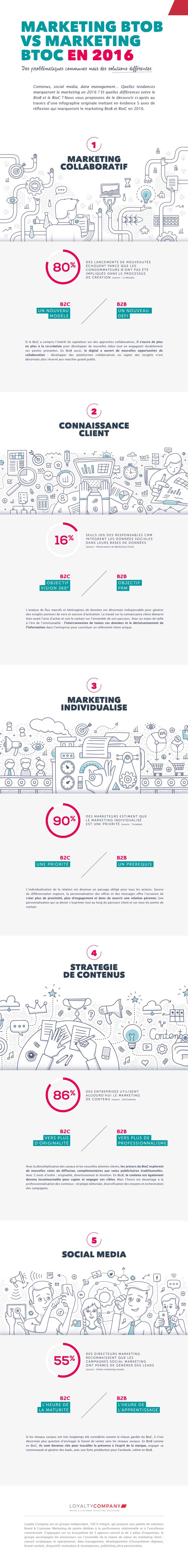 Infographie_MarketingBtoBvsBtoC_LoyaltyCompany-1100x9164
