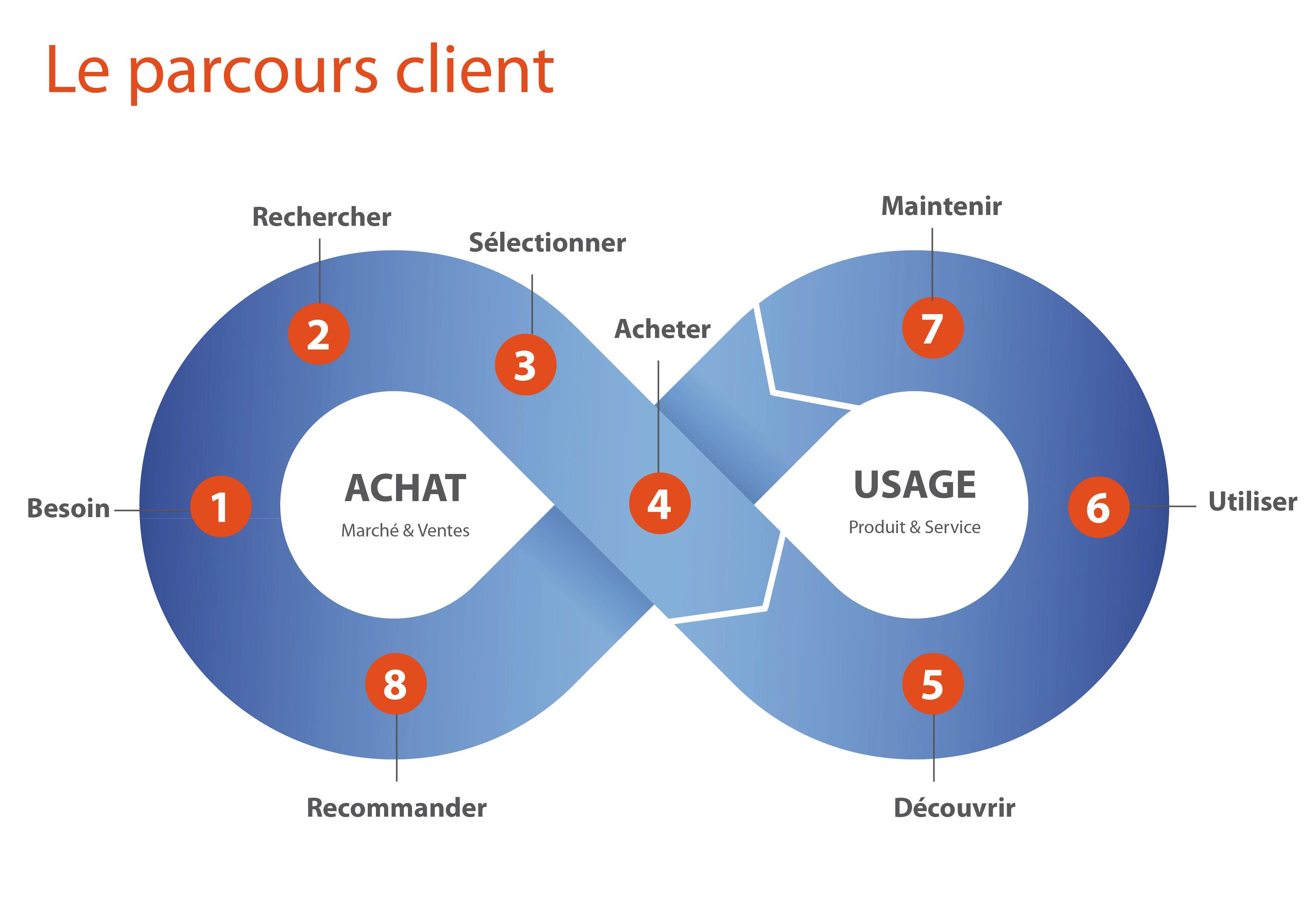 Parcours client - Customer journey map