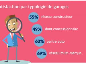 Premier baromètre satisfaction des garages automobiles, pas terrible !