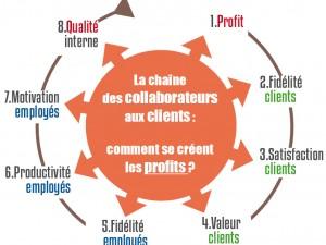 La fidélité des clients et des collaborateurs : les 2 sources du profit