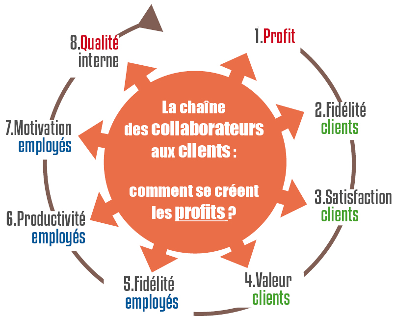 chaine_collaborateurs