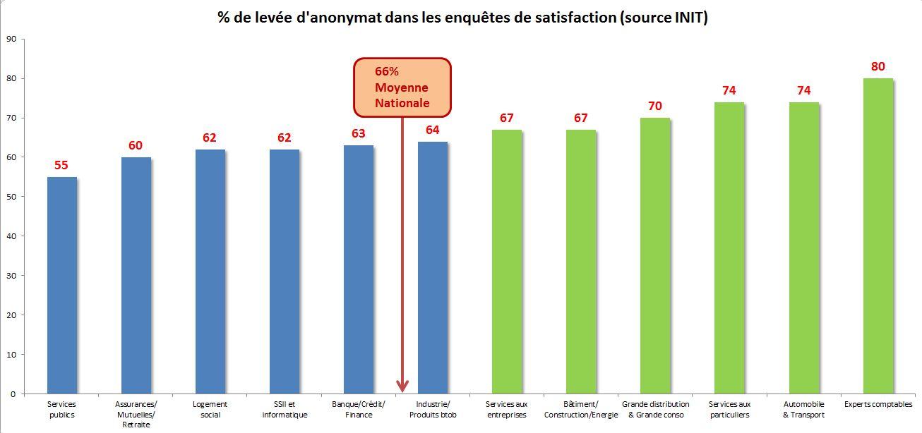 graph_levee_anonymat