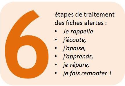 6_etapes_fiches_alertes