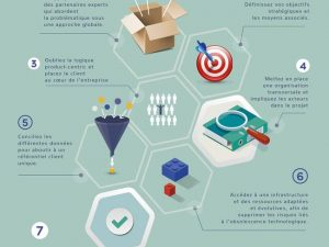 7 conditions pour réussir votre projet de connaissance client