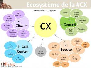 Tout savoir sur l'écosystème de l'Expérience client !