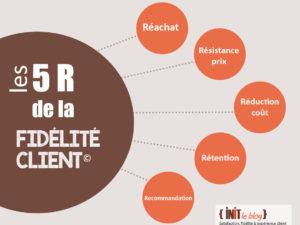 5R : 5 bénéfices de la fidélisation clients !