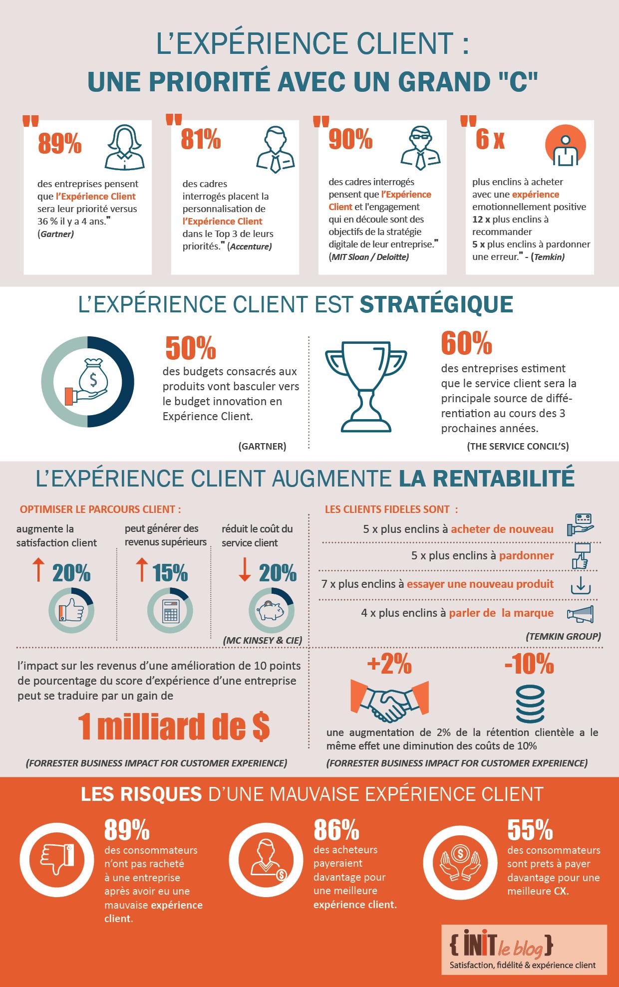 choisir officiel vente pas cher gros en ligne L'Impact de l'expérience client sur la performance de l ...