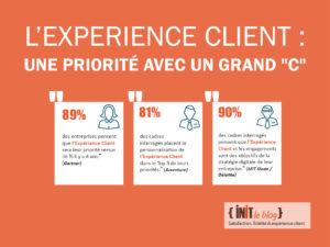 {INFOGRAPHIE} L'Impact de l'expérience client sur la performance de l'entreprise !