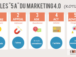 Les 5 A du marketing 4.0 (Philip Kotler)