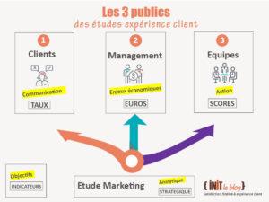 Vos études clients ont 3 publics : le management, les équipes, les clients!